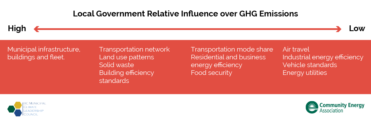 Local Government relative influence of GHG emissions